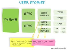 #User #stories: Why is it Important to Agile? - Agile #Scrum. If you like UX, design, or design thinking, check out theuxblog.com