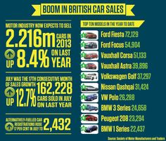 FORD FIESTA AND FOCUS MODELS REMAIN UK'S MOST POPULAR CARS AS FORECASTS FOR NEW REGISTRATIONS ARE RAISED: The UK continues to outstrip other European countries in car production.  After data revealed that July recorded a 17th consecutive monthly rise in new car registrations, the Society of Motor Manufacturers and Traders has raised its forecasts for 2013 to 2.216m units: #UKNews, #CarSales, #BritishMotorIndustry