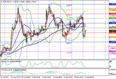 EUR/USD: the Fed's balance is reducing, but the interest rate has not changed 21 September 2017, 12:49 Free Forex Signals