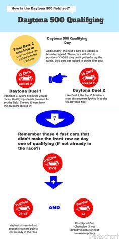 2013 NASCAR Daytona 500 Qualifying: Setting the Field [Infographic]