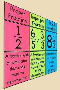 Teaching Fractions, Math Fractions, Teaching Math, Fifth Grade Math, 6th Grade Math Games, 5th Grade Classroom, Classroom Posters, Sixth Grade, Fourth Grade