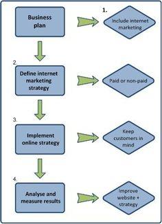 #internetmarketingstrategies - #google
