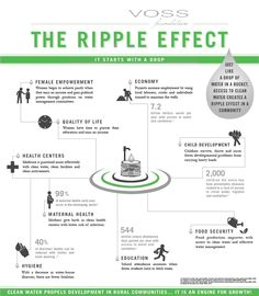 It's a ripple effect- Female empowerment is critical in helping the developing world continue to move forward.