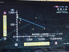 NHKスペシャル「被曝の森」がひどすぎる 識者のコメント - Togetterまとめ