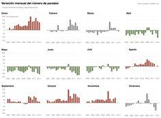 Variación mensual del número de parados