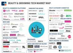 The Beauty Tech Market Map: Startups Attacking Beauty & Grooming beauty ecommerce trends - Beauty Trends 2019 Beautycon, Hair Stores, Cosmetic Box, First Aid Beauty, Juice Beauty, Beauty Supply, Beauty Trends, Color Trends, Startups