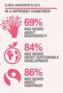 Biodiversity, sustainable development, fairtrade.. more and more consumers are in the know-how: http://www.naturex.com/Trend-corner/PDF-Flipbook/Revolutionizing-sustainable-botanical-beauty
