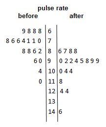 Stem-and-leaf plot showing skewed right distribution