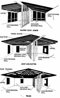 Basic Construction; Traditional Principles, Lots of Details, Figures and Examples. Good To Know Stuff for Homeowners and Contractors.
