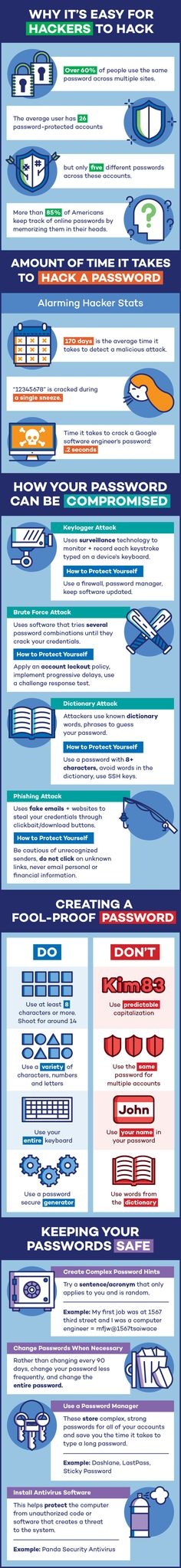 Why It's Easy for Hackers to Hack - infographic Technology Articles, Kraken, Social Media Marketing, Infographics, Top Blogs, Mindset, Information Graphics, Attitude, Infographic