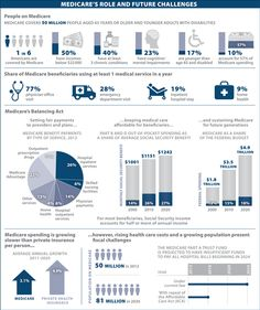 This month's Visualizing Health Policy takes a look at Medicare: who is covered by Medicare; what proportion of Medicare beneficiaries use at least 1 medical se Dashboard Examples, Dashboard Design, Latest Tech Gadgets, Big Data Technologies, Artificial Intelligence Technology, Family Foundations, Home Health Care, Futuristic Technology, Political Science