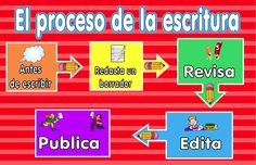 Writing Process Poster 1 Spanish version