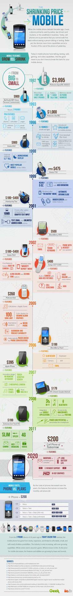 Infografic - mobile phones development