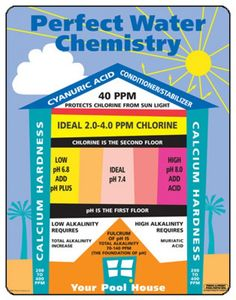 Pool Maintenance: Comparing Pool Chemistry to a House. Great #infographic!