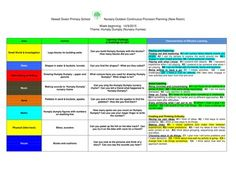 EYFS Outdoor Continuous Provision Planning