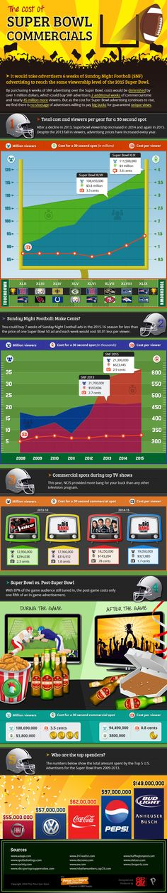 Infographic: Cost of Ads for Super Bowl 50