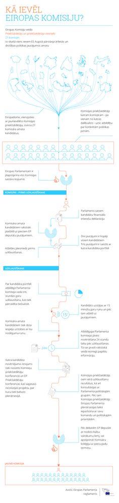 Infografika: Eiropas Komisijas ievēlēšanas procedūra
