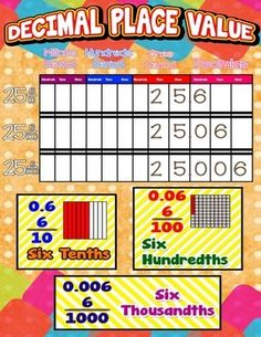 Decimal Place Value = Poster/Anchor Chart with Cards for Students  http://www.teacherspayteachers.com/Product/Decimal-Place-Value-PosterAnchor-Chart-with-Cards-for-Students-1260126