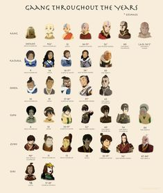 "Gaang throughout the years (canon). Note: There is a three year gap between TLOK Book 3 and 4 I determined the age of the Gaang in the ""Old Friends"" promo poster based on the fact that Katara & Aang have the same appearance in their family. Avatar Aang, Avatar Airbender, Suki Avatar, Avatar Legend Of Aang, Avatar The Last Airbender Funny, The Last Avatar, Team Avatar, The Legend Of Korra, Zuko And Katara"