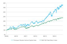 Risk of venture capital bubbles beyond Wall Street
