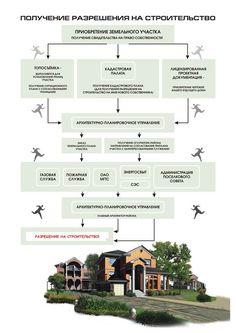 Схема получения разрешения на строительство.