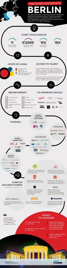 Thinking about starting-up in Berlin? We've prepared an infographic on the local scene that will help guide you through the city's different contact points: Cost Of Living, Major Events, Berlin, Startups, Magazine, Entrepreneurship, Infographics, Trends, Marketing