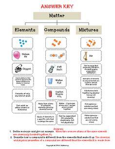 Elements, Compounds & Mixtures (cut & paste) Activity |