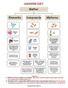Worksheets Elements Compounds And Mixtures Worksheet pinterest the worlds catalog of ideas elements compounds mixtures cut paste activity