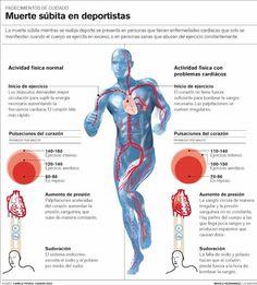 EMS SOLUTIONS INTERNATIONAL: SINDROME DE MUERTE SUBITA EN DEPORTISTAS. INFOGRAF...