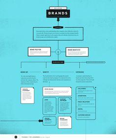 Data visualization infographic & Chart All sizes Information Architecture, Information Design, Brand Architecture, Branding Digital, Brand Manifesto, Web Design, Design Basics, Branding Process, Branding Tools