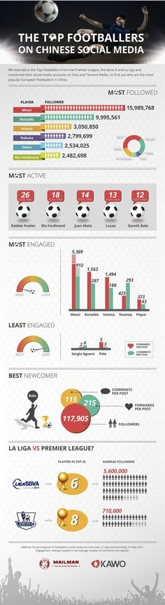 The Top Footballers on Chinese Social Media [Infographic]