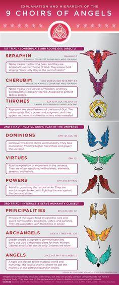 Hierarquia Celestial Angélica - Os Nove Coros Dos Anjos:  + § Serafins § -   § Querubins § -   § Tronos § -   § Dominações § -   § Potências § -   § Virtudes § -   § Principados § -   § Arcanjos § -   § Anjos § +