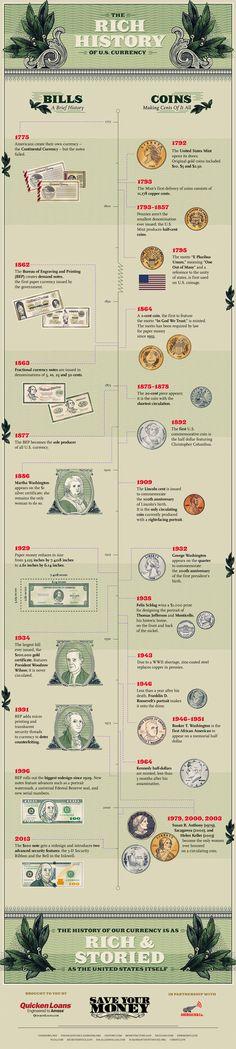 History of U.S. Money | Visual.ly