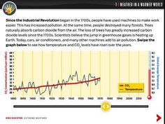 In Extreme Weather for iPad, see how temperature and levels have risen over the past 130 years with this scrollable chart. Industrial Revolution, Extreme Weather, Parenting, Chart, Learning, Kids, Teacher, Tools, Children