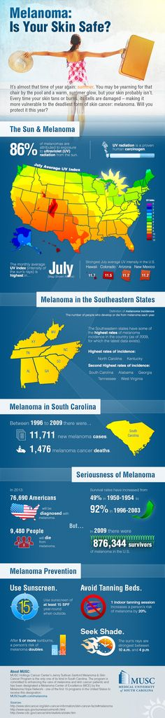 Melanoma: Is Your Skin Safe? [Infographic]