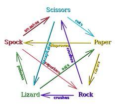 File:Rock Paper Scissors Lizard Spock en.svg - Wikipedia, the free encyclopedia