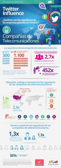 Quién sigue a las Telecos en Twitter #infografia