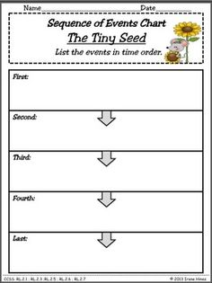 THE TINY SEED by Eric Carle ~This Unit Is Aligned To The CCSS & Each Page Has The Specific CCSS Listed~This 74 page resource packet includes: ~Vocabulary Definition List, Foldables & Graphic Organizers ~Memory Game based upon selection vocabulary and Treasures glossary definitions~ABC Order Activity Cards. ~Contractions Foldable~Variety of Venn Diagrams with and without lines~Variety of foldables and graphic organizers to study story structure, vocabulary and grammar. $