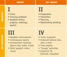 30 besten 7 Habits Quadrant (Time Mgmnt), Roles, and Goals Bilder ...