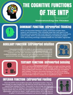 New INTP Infographic!