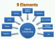 Digital Citizenship lessons are crucial in building computer literacy and safe web use practices. Digital Technology, Educational Technology, Digital Citizenship Lessons, Computer Literacy, Computer Lab, Communication, Digital Footprint, Internet Safety, Digital Literacy
