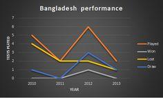 Bangladesh, crickets bastard step child
