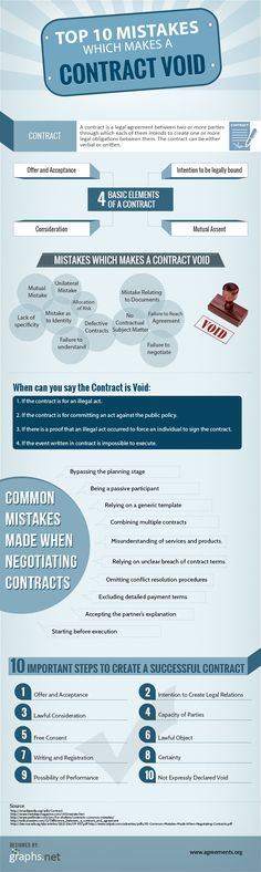 Top 10 Mistakes which make a contract void and some legal essentials to create a binding (if not successful) agreement