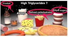 Triglyceride Lowering Principles Infographic Limit sweets and sugary carbohydrate foods, avoid fried foods and unhealthful fats, select foods rich in beneficial fats, reach a healthy weight...