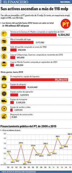 En 23 años, el PT costó más de 5 mil mdp  a los mexicanos. 04/11/2015