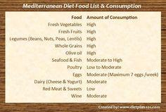What are the Common Mediterranean Diet Foods?  Diet Plan 101