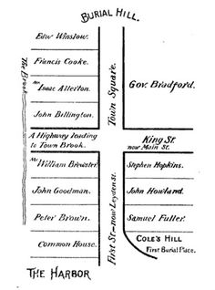 Cole's Hill - Ancestor from Plymouth Colony - Map of early Plymouth MA home lots - Leyden Street - Wikipedia, the free encyclopedia Genealogy Sites, Genealogy Research, Family Genealogy, Plymouth Colony, Family Tree Research, My Family History, May Flowers, Founding Fathers, Ancestry
