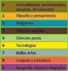 Tabla de materias CDU Decimal, Yearbooks, Social Science, Literatura, Tecnologia, Thoughts, Libros
