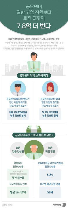 [그래픽뉴스] 공무원이 일반 기업 직원보다 퇴직 때까지 7.8억 더 번다