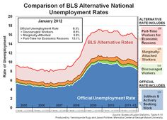 Jobs Data Too Good To Be True!